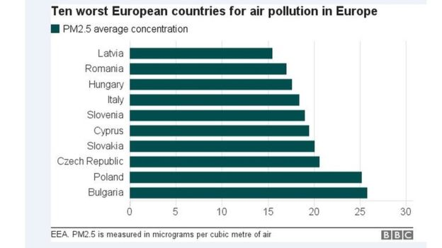 air-pollution-european-cities