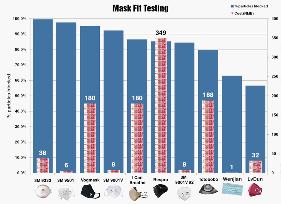 Air-pollution-mask-fit-testing